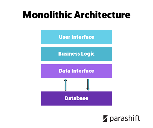 monolithic_architecture